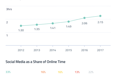 Social Media Captures Over 30% of Online Time