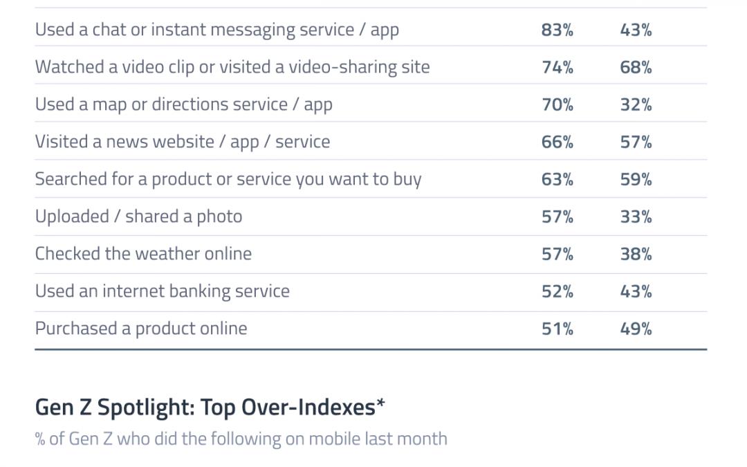 Top 10 Mobile-First Online Activities